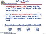 defense spending trends