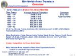 worldwide arms transfers overview