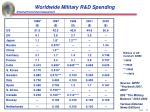 worldwide military r d spending