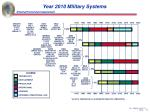 year 2010 military systems