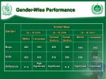 gender wise performance
