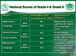 national scores of grade 4 grade 8