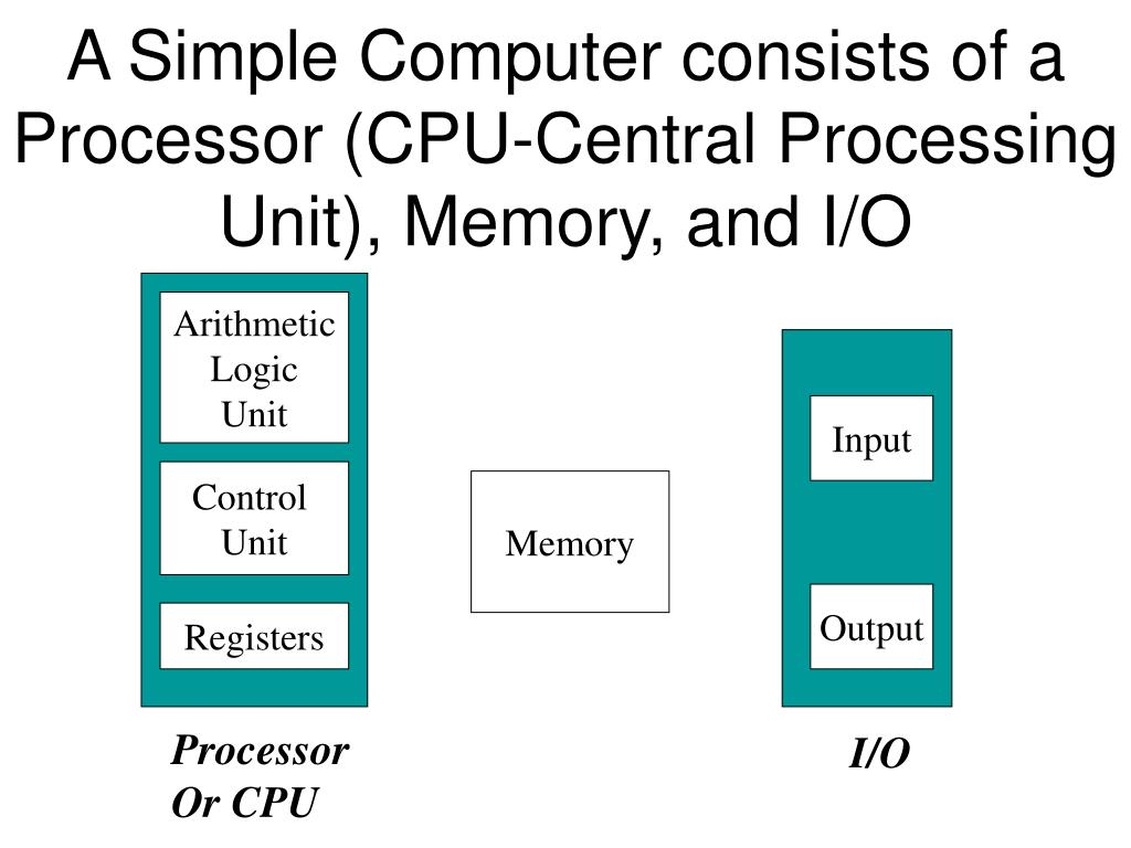 a simple computer consists of a processor cpu central processing unit memory and i o l.