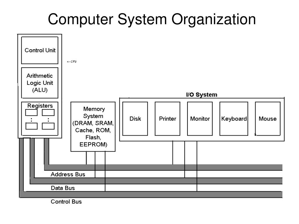 memory organization in a computer system In this paper a computer memory system intended for storing an arbitrary  sequence of multidimensional arrays is described this memory.