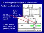 the working principle diagram of venturi nozzle