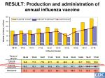 result production and administration of annual influenza vaccine