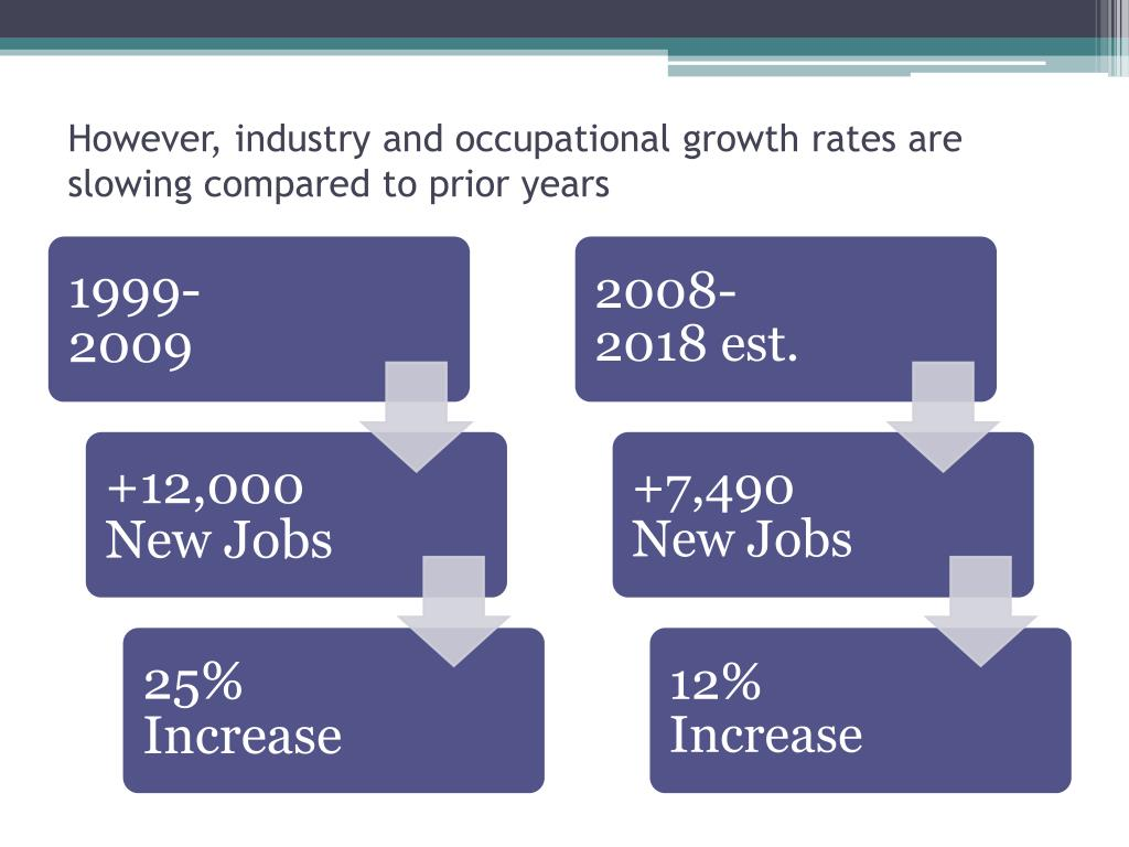 However, industry and occupational growth rates are slowing compared to prior years