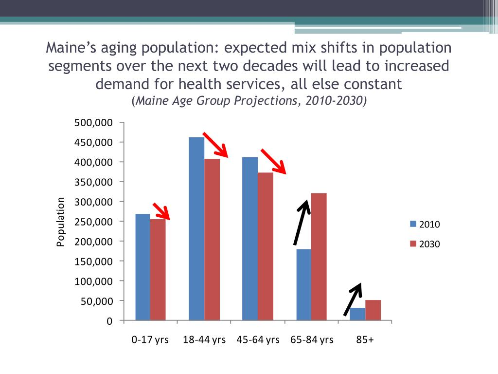 Maine's aging population: expected mix shifts in population segments over the next two decades will lead to increased demand for health services, all else constant