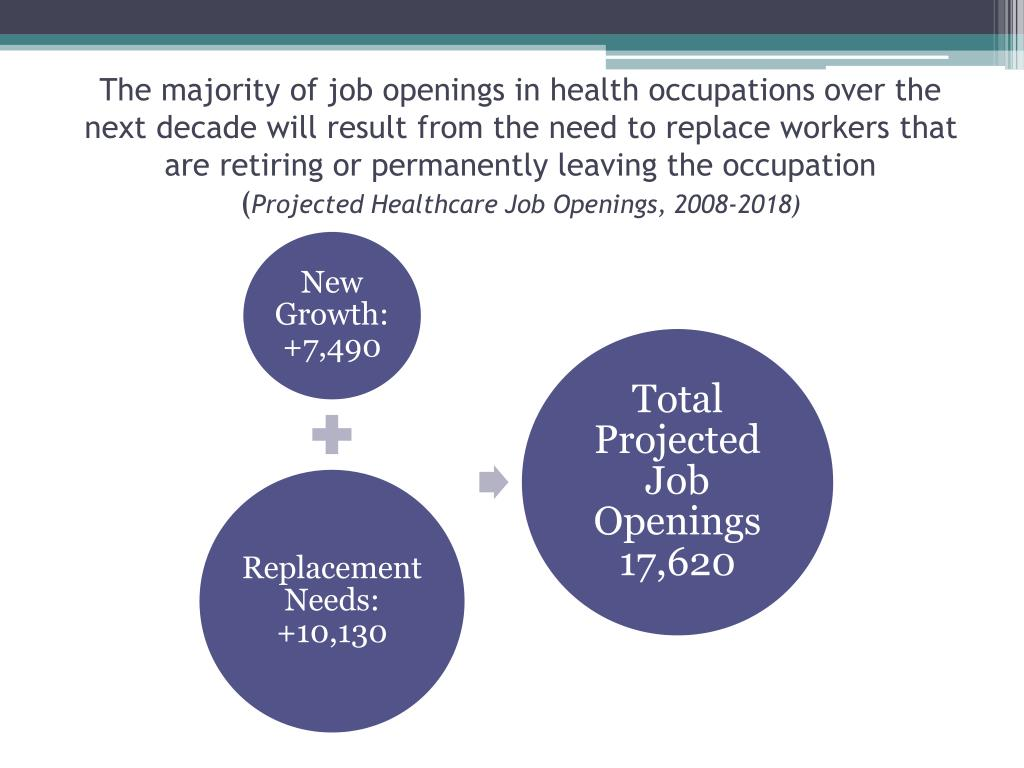 The majority of job openings in health occupations over the next decade will result from the need to replace workers that are retiring or permanently leaving the occupation