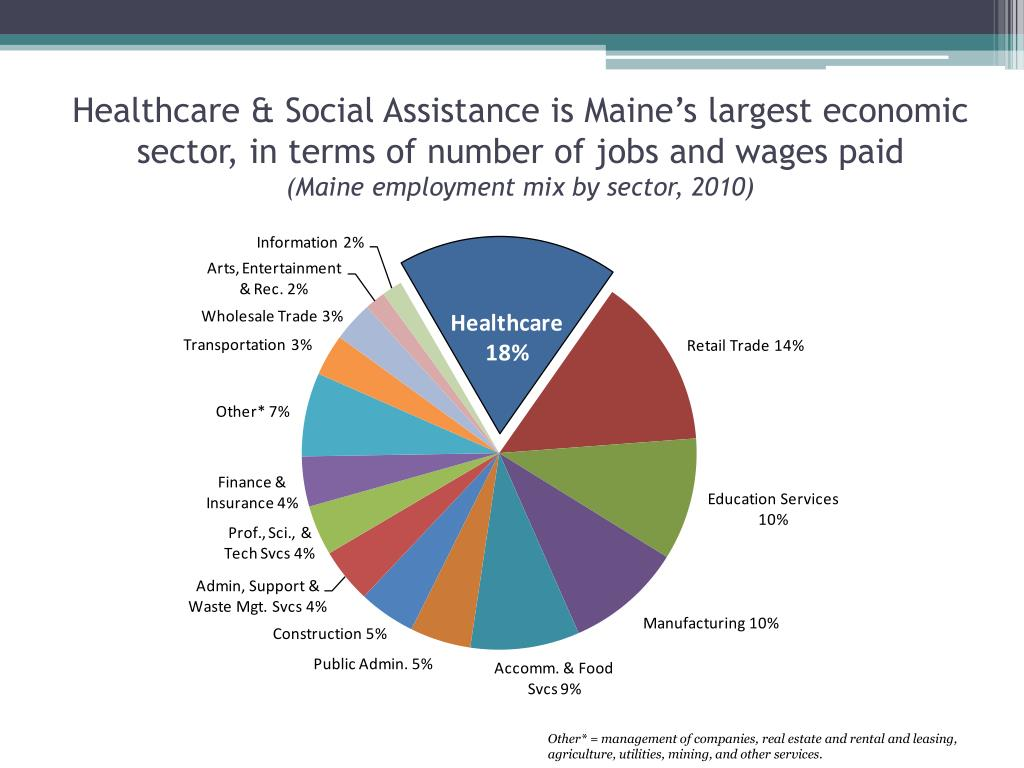 Healthcare & Social Assistance is Maine's largest economic sector, in terms of number of jobs and wages paid