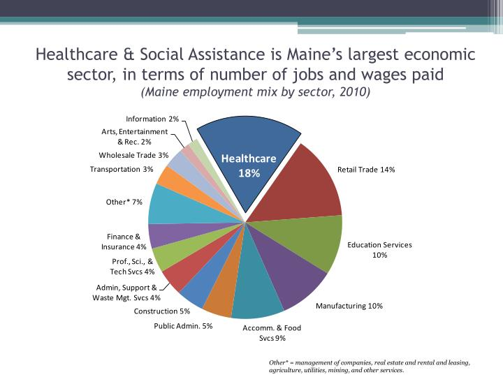Healthcare & Social Assistance is Maine's largest economic sector, in terms of number of jobs and ...