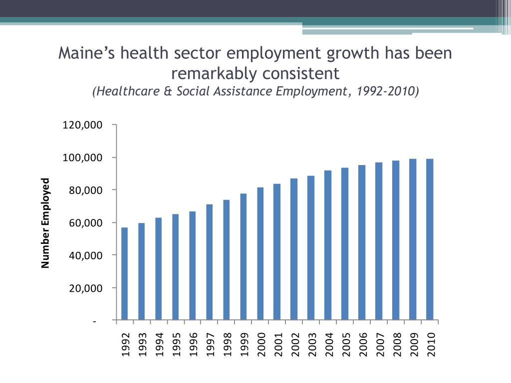 Maine's health sector employment growth has been remarkably consistent