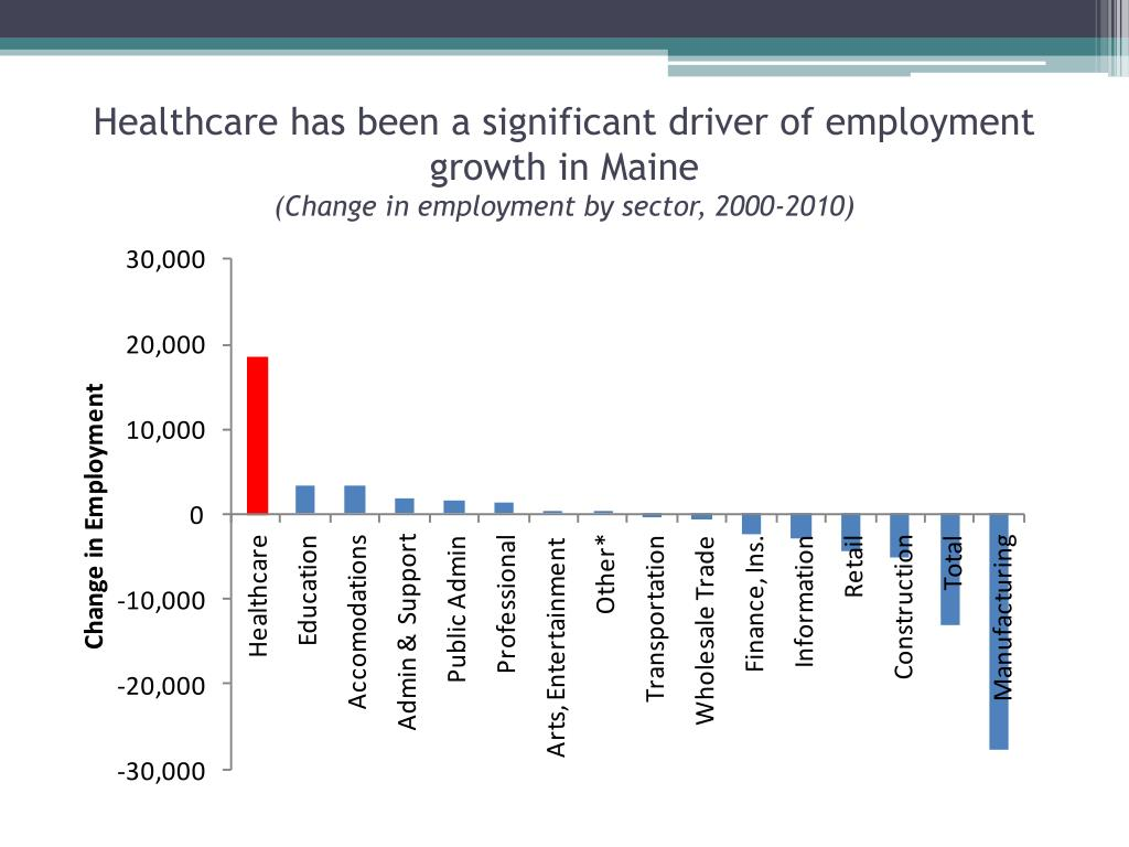 Healthcare has been a significant driver of employment growth in Maine