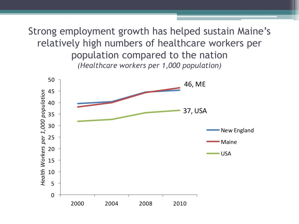 Strong employment growth has helped sustain Maine's relatively high numbers of healthcare workers per population compared to the nation
