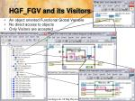 hgf fgv and its visitors