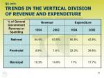 q2 cont trends in the vertical division of revenue and expenditure