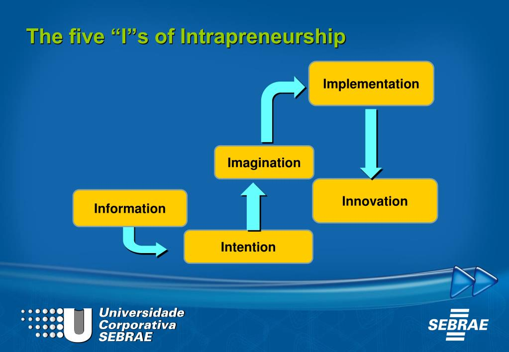 "The five ""I""s of Intrapreneurship"