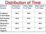 distribution of time