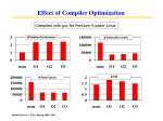 effect of compiler optimization