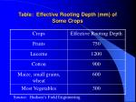 table effective rooting depth mm of some crops