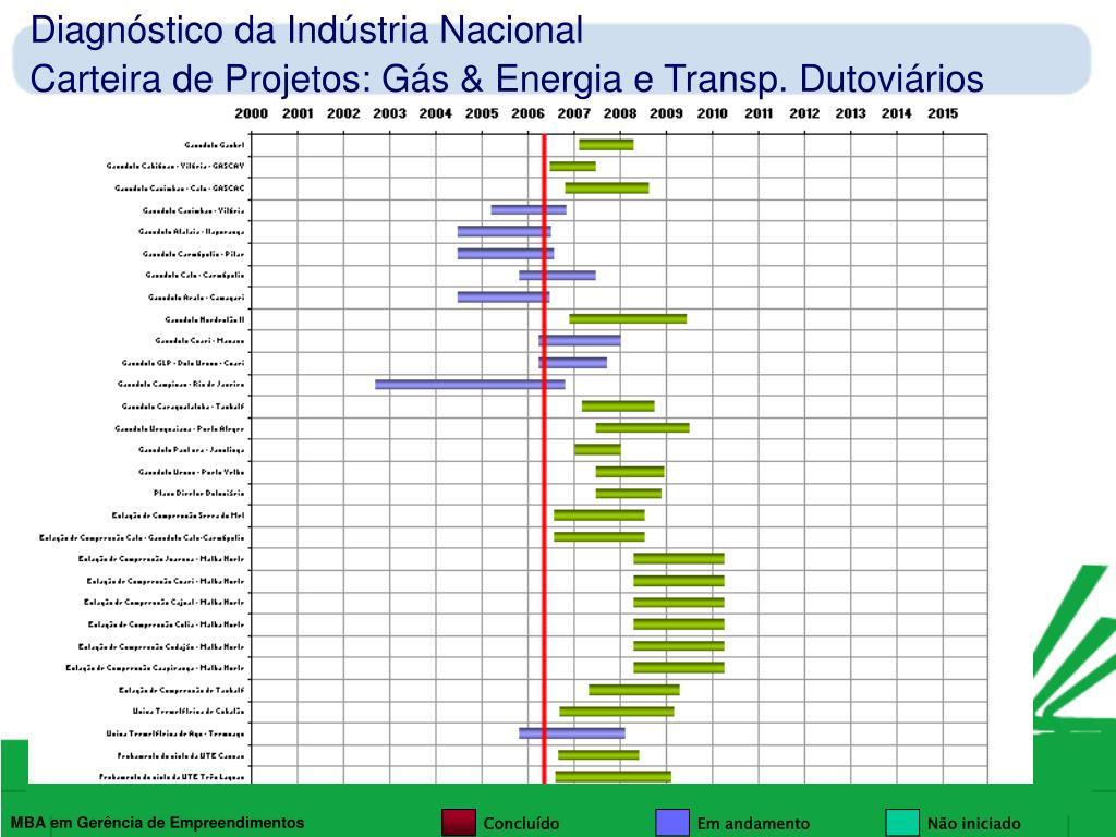 Diagnóstico da Indústria Nacional