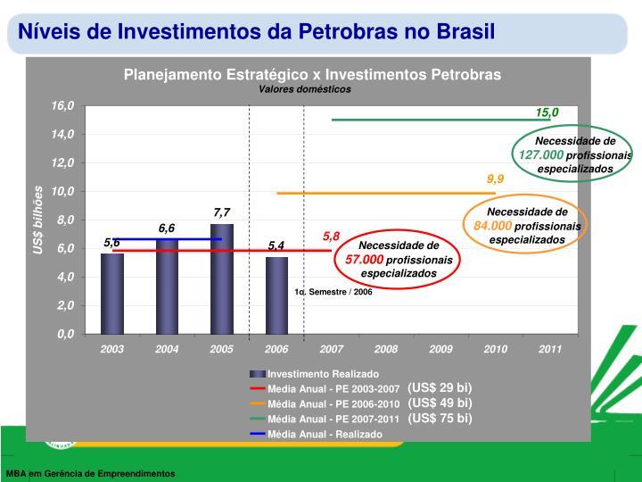 N veis de investimentos da petrobras no brasil