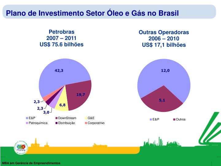 Plano de investimento setor leo e g s no brasil