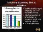 telephony spending shift to wireless