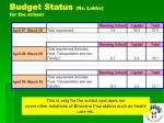 budget status rs lakhs for the school