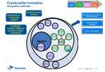 funzionalit innovative anagrafica unificata