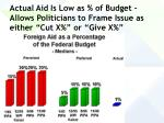 actual aid is low as of budget allows politicians to frame issue as either cut x or give x