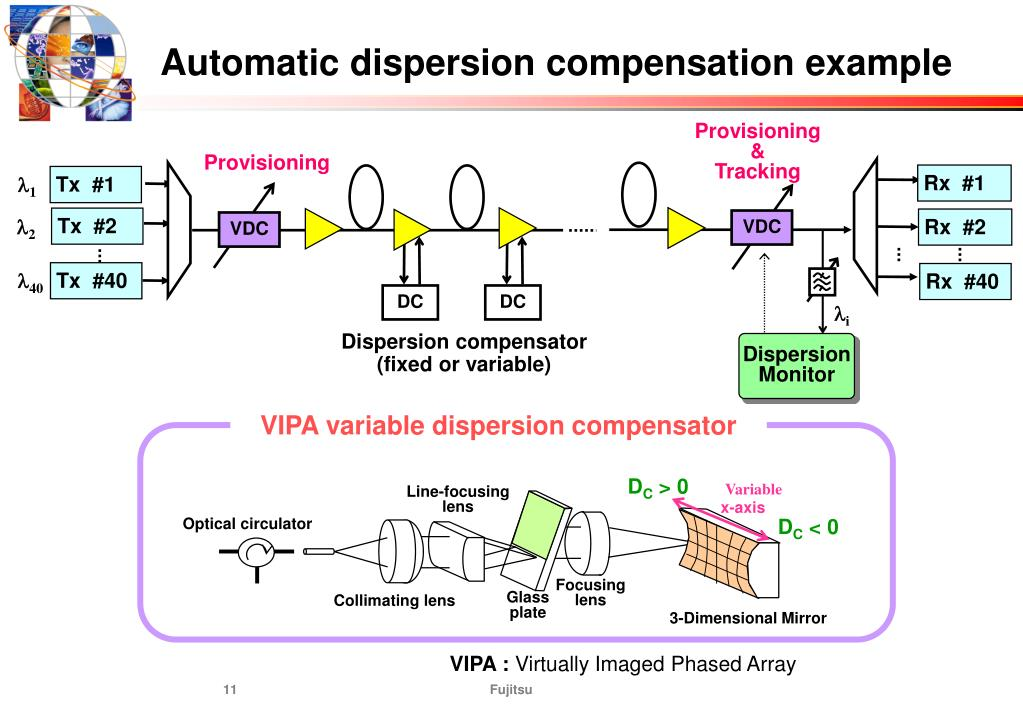Automatic dispersion compensation example