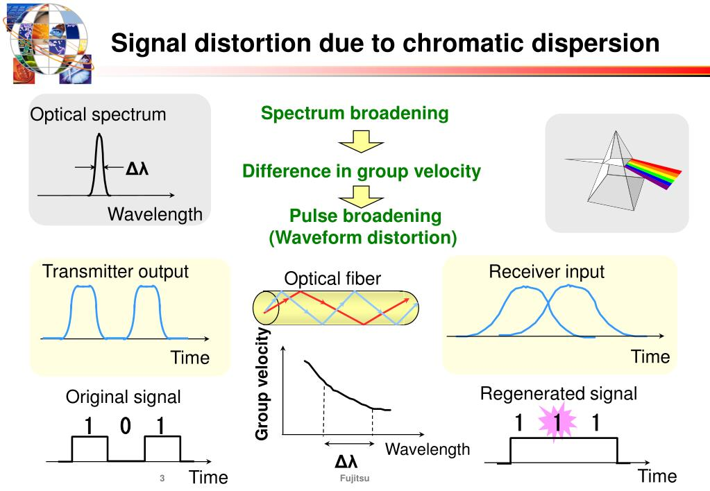 Signal distortion due to chromatic dispersion