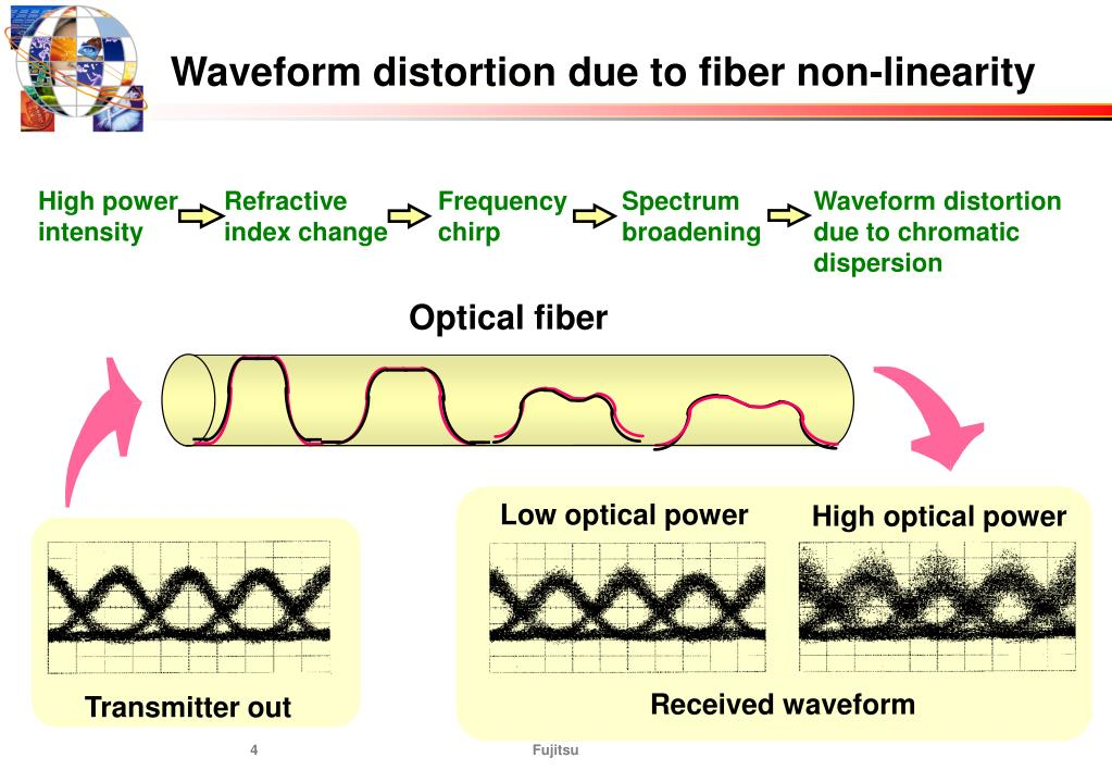 Waveform distortion due to fiber non-linearity