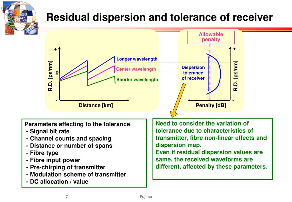 Residual dispersion and tolerance of receiver