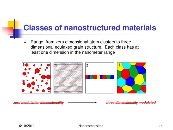 Classes of nanostructured materials