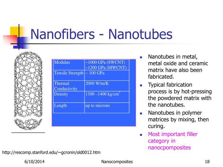 Nanofibers - Nanotubes