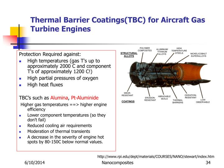 Thermal Barrier Coatings(TBC) for Aircraft Gas Turbine Engines