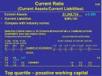 current ratio 2 92 current assets current liabilities