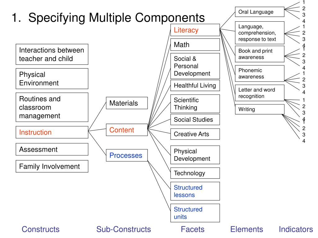 1.  Specifying Multiple Components