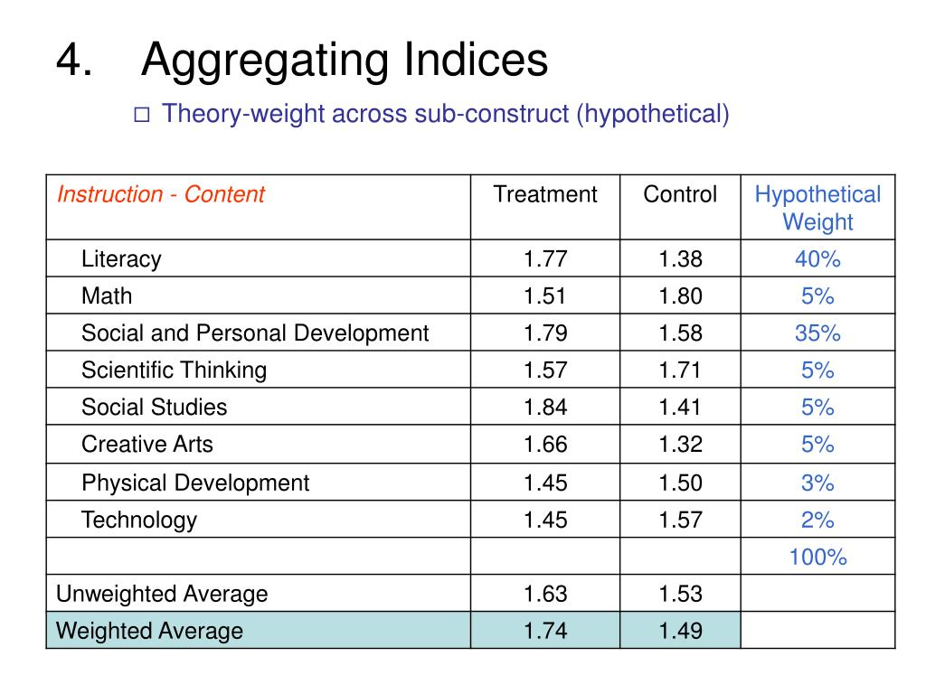 Aggregating Indices