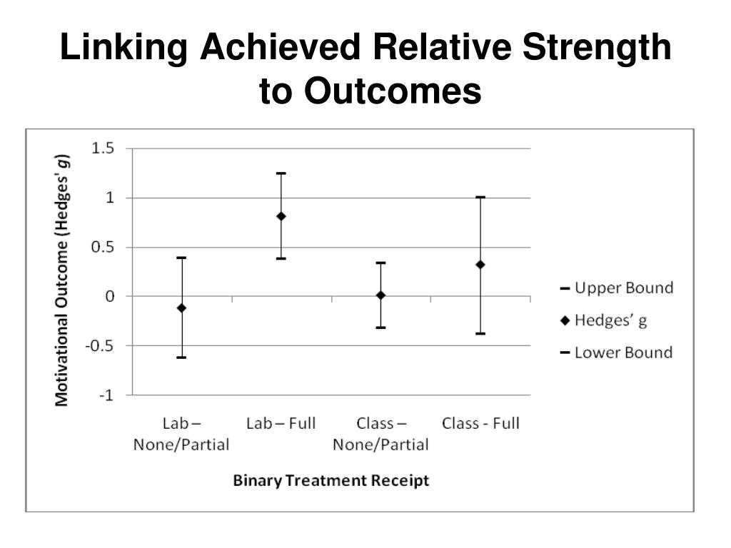 Linking Achieved Relative Strength