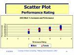 scatter plot performance rating