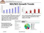 ndi ncs growth trends