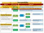 ohio comprehensive system of educator accountability