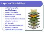 layers of spatial data