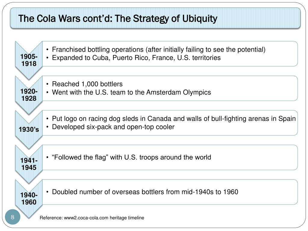 """hbs case cola wars continue coke and pepsi in twenty first century David b yoffie tc cola wars continue: coke and pepsi in the twenty-first century for over a century, coca-cola and pepsi-cola vied for """"throat share"""" of the world's beverage market the most intense battles of the cola wars were fought over the $60-billion industry in the united states, where the average american consumed 53 gallons of ."""