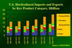 u s horticultural imports and exports by key product category billion