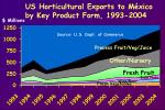 us horticultural exports to m xico by key product form 1993 2004