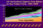 us horticultural imports from m xico by key product form 1993 2004